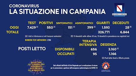 Covid-19 Regione Campania 17 maggio 2021, ore 17:00