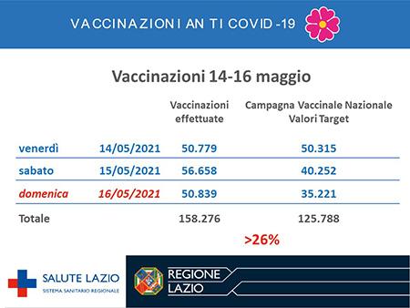 Vaccinazioni Covid Lazio 14 - 16 maggio