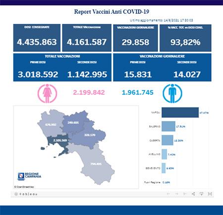 Covid-19 Campania, bollettino vaccinazioni 14 giugno 2021, ore 17:00