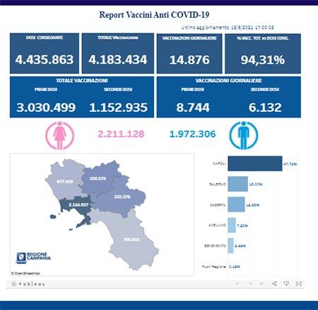 Covid-19 Campania, bollettino vaccinazioni 15 giugno 2021, ore 17:00