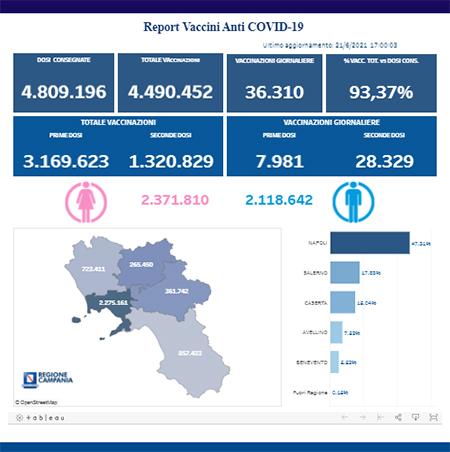 Covid-19 Campania, bollettino vaccinazioni 21 giugno 2021, ore 17:00