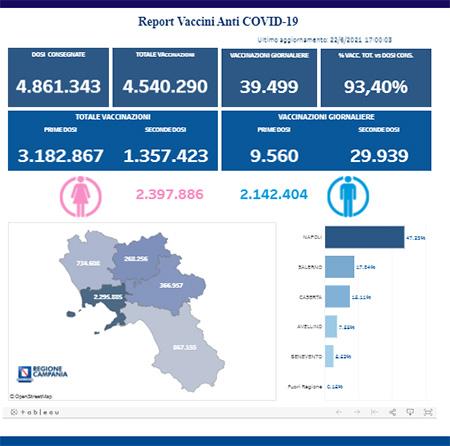 Covid-19 Campania, bollettino vaccinazioni 22 giugno 2021, ore 17:00