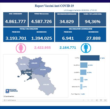 Covid-19 Campania, bollettino vaccinazioni 23 giugno 2021, ore 17:00