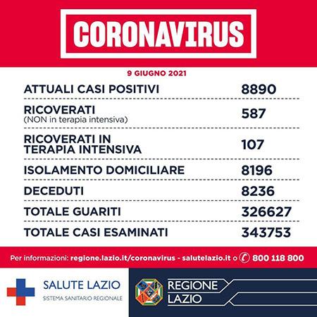 Covid-19 Lazio 9 giugno 2021