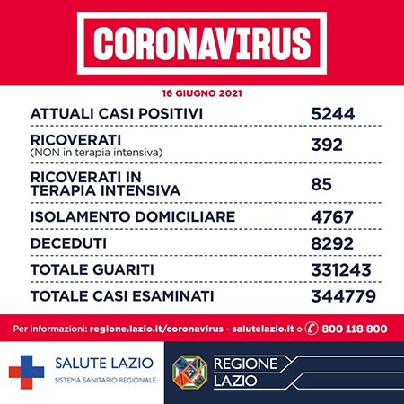 Covid-19 Lazio 16 giugno 2021