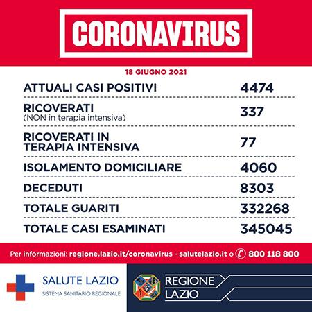 Covid-19 Lazio 18 giugno 2021
