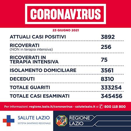 Covid-19 Lazio 23 giugno 2021