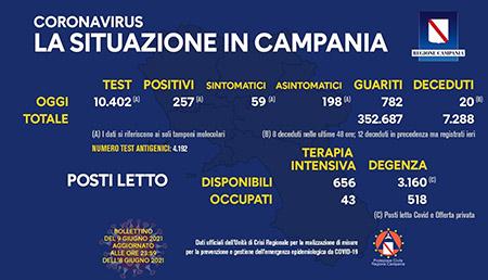 Covid-19 Regione Campania 9 giugno 2021, ore 17:00