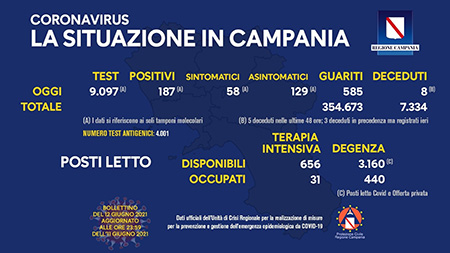 Covid-19 Regione Campania 12 giugno 2021, ore 17:00