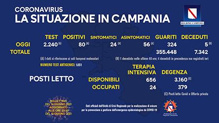 Covid-19 Regione Campania 14 giugno 2021, ore 17:00