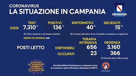 Covid-19 Regione Campania 15 giugno 2021, ore 17:00