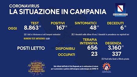 Covid-19 Regione Campania 16 giugno 2021, ore 17:00