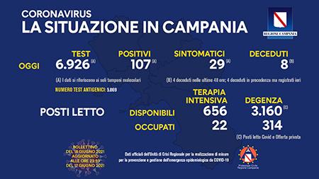 Covid-19 Regione Campania 18 giugno 2021, ore 17:00