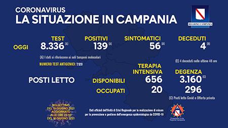 Covid-19 Regione Campania 19 giugno 2021, ore 17:00