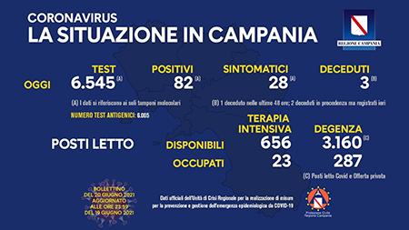 Covid-19 Regione Campania 20 giugno 2021, ore 17:00