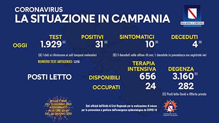 Covid-19 Regione Campania 21 giugno 2021, ore 17:00