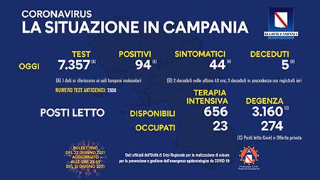 Covid-19 Regione Campania 22 giugno 2021, ore 17:00