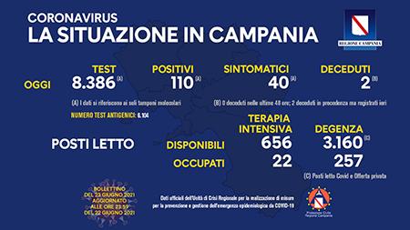 Covid-19 Regione Campania 23 giugno 2021, ore 17:00