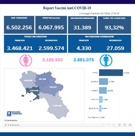 Covid-19 Campania, bollettino vaccinazioni 20 luglio 2021, ore 17:00