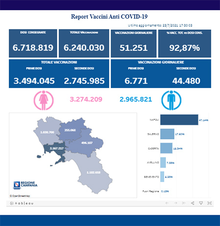 Covid-19 Campania, bollettino vaccinazioni 23 luglio 2021, ore 17:00