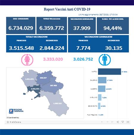 Covid-19 Campania, bollettino vaccinazioni 26 luglio 2021, ore 17:00