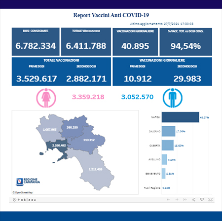 Covid-19 Campania, bollettino vaccinazioni 27 luglio 2021, ore 17:00