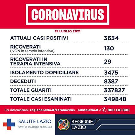 Covid-19 Lazio 19 luglio 2021