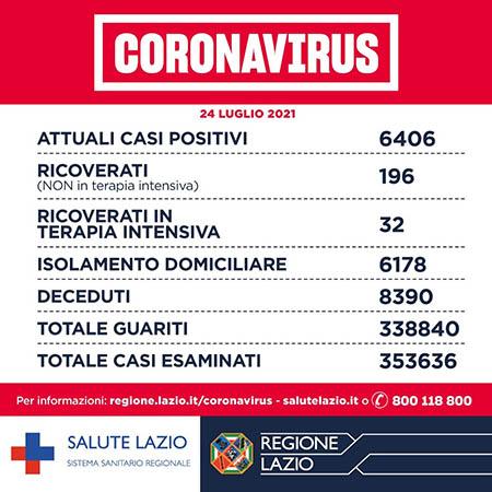 Covid-19 Lazio 24 luglio 2021