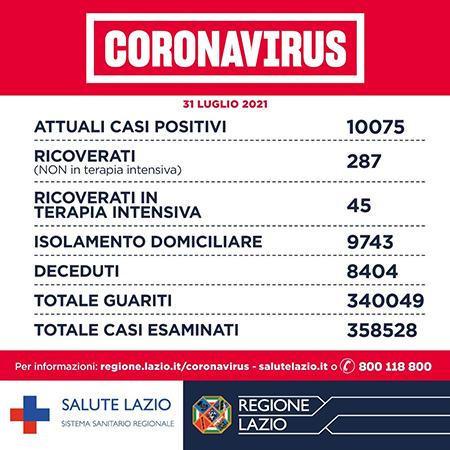 Covid-19 Lazio 31 luglio 2021