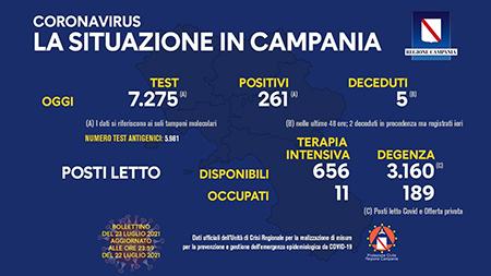 Covid-19 Regione Campania 23 luglio ore 17:00