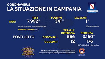 Covid-19 Regione Campania 24 luglio