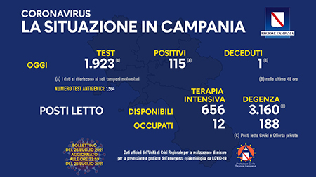 Covid-19 Regione Campania 26 luglio 2021