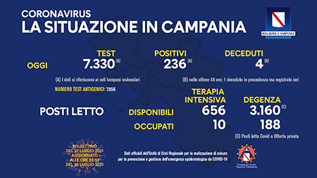 Covid-19 Regione Campania 27 luglio 2021