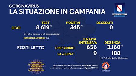 Covid-19 Regione Campania 28 luglio 2021