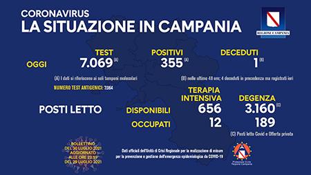 Covid-19 Regione Campania 30 luglio 2021