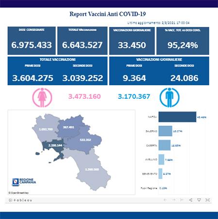 Covid-19 Campania, bollettino vaccinazioni 2 agosto 2021, ore 17:00