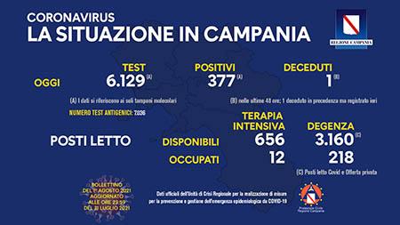 Covid-19 Regione Campania 1° agosto 2021