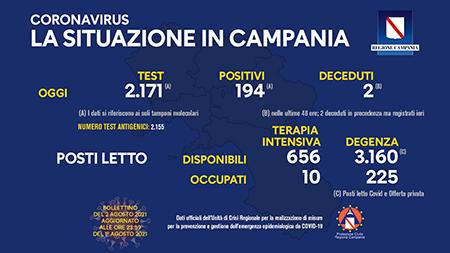 Covid-19 Regione Campania 2 agosto 2021