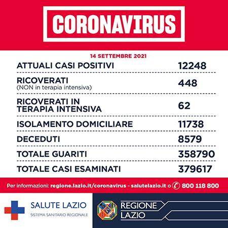 Covid-19 Lazio 14 settembre 2021