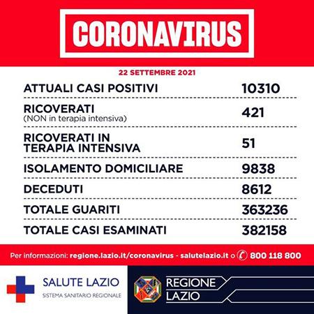 Covid-19 Lazio 22 settembre 2021