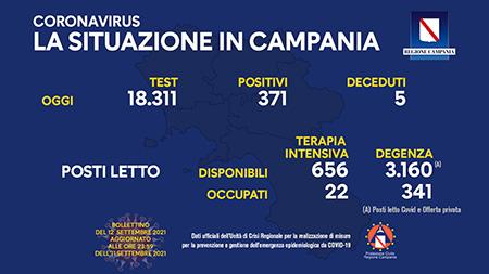 Covid-19 Regione Campania 12 settembre 2021