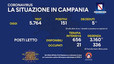 Covid-19 Campania 13 settembre 2021