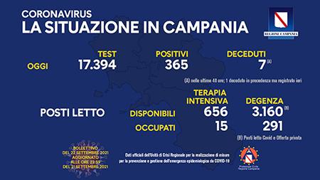 Covid-19 Campania 22 settembre 2021